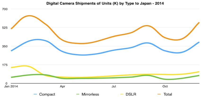 digital camera units shipped to japan 2014
