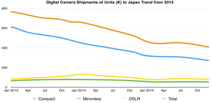 digital camera unit shipped trend japan 2013-2015