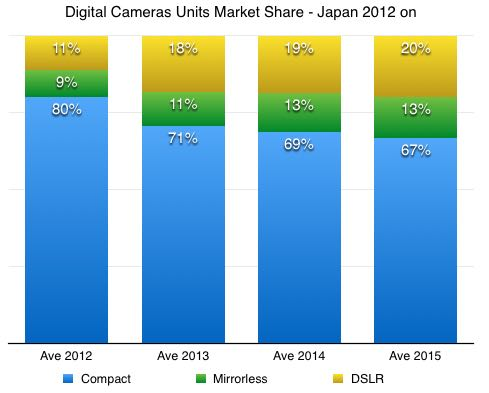 japan digital camera market share by type 2012-2015