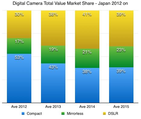 japan digital camera market value by type 2012-2015