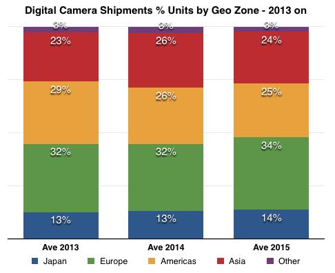 percentage camera units shipments by zone