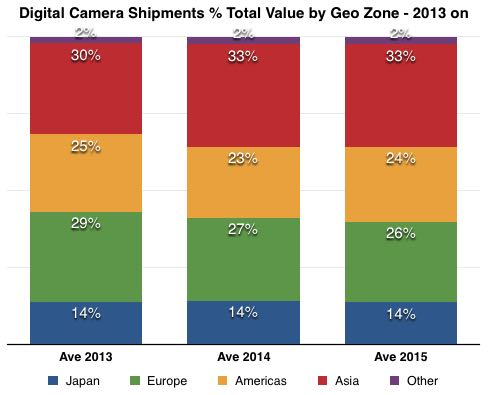 percentage camera value shipments by zone